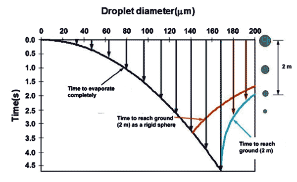 Droplets Size Evaporation Time